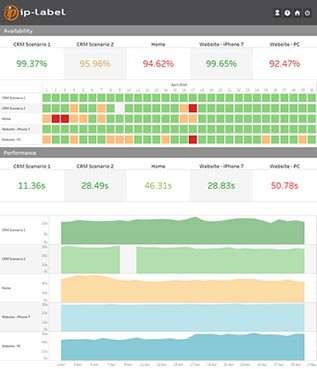 Digital Performance Management Dashboard