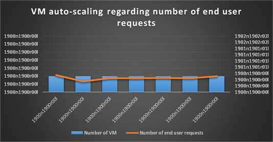Cloud Computing VM Autoscaling