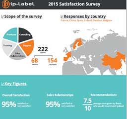 Customer survey key results