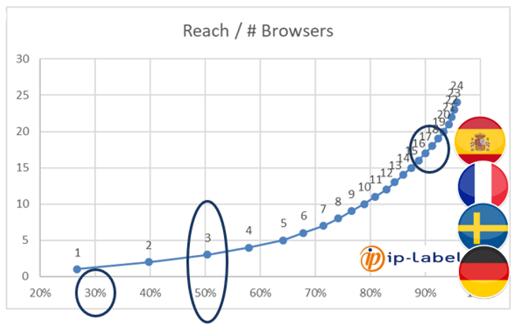 Browsers & web performance